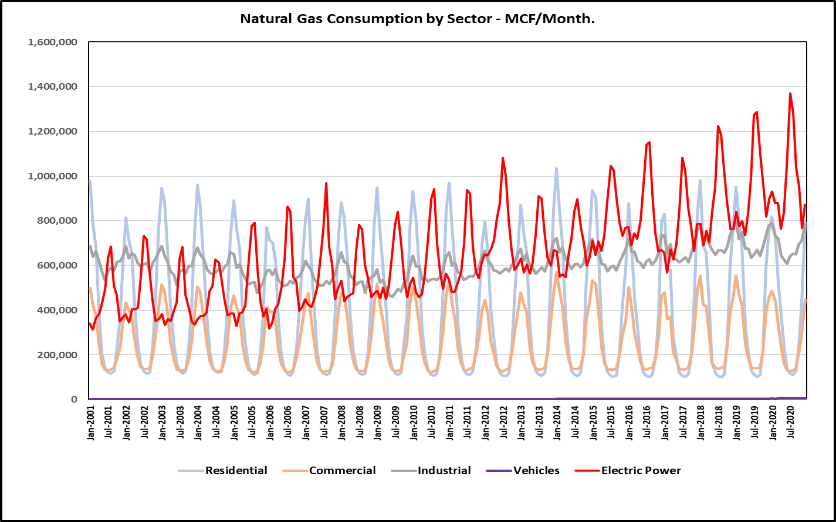 Electricity Use for Power Generation Overlaid on Natural Gas Consumption