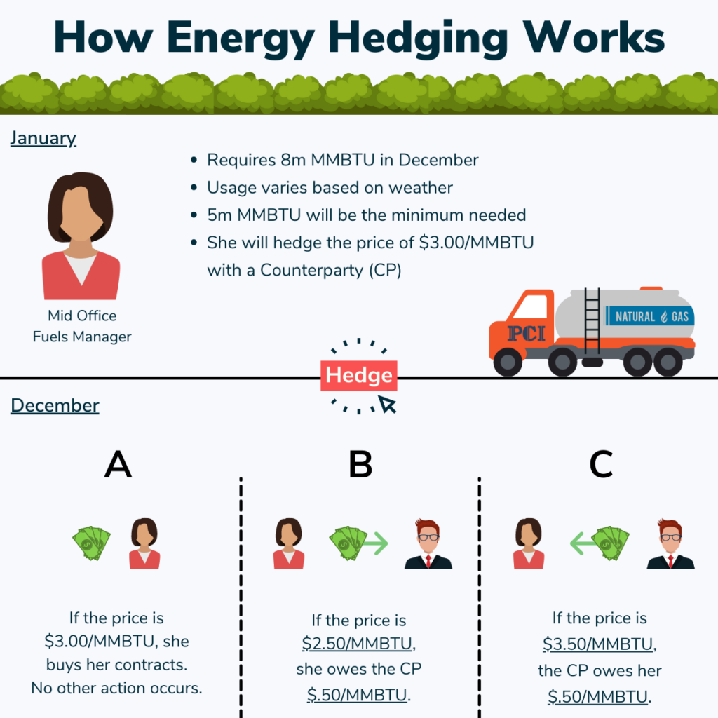 How energy hedging works